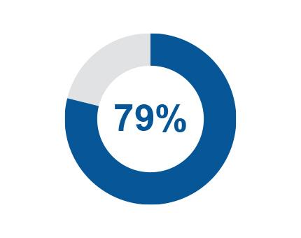 79%的人在去商店之前会在网上做调查