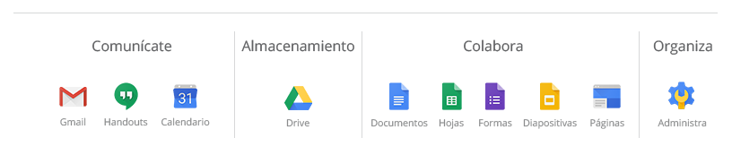 List of Services included in Gsuite product calendar gmail drive documents